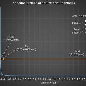 Specific surface of soil mineral particles