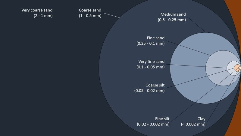 Classification of soil mineral particles by size