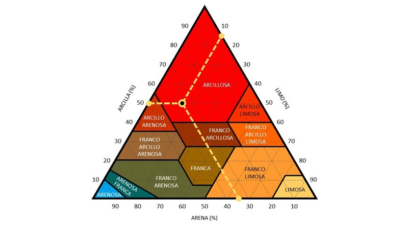 Soil texture triangle (in Spanish)